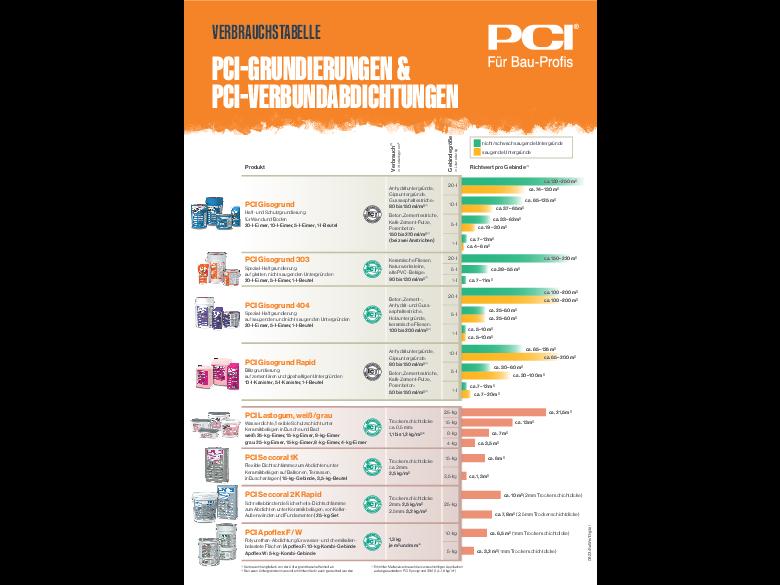 Verbrauchstabelle Grundierungen/ Verbundabdichtungen