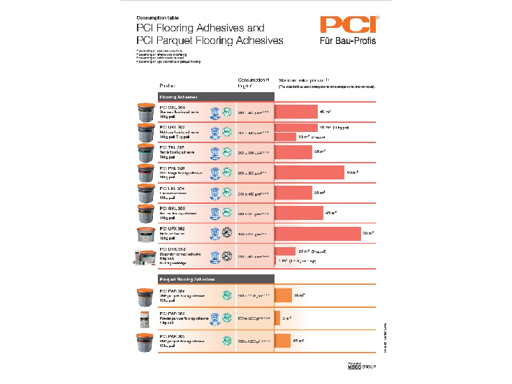 Consumption table - Flooring and parquet adhesives