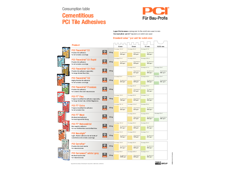 Consumption table - PCI tile adhesives