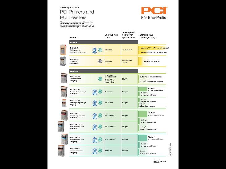 Consumption table Primers, levellers